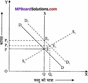 MP Board Class 12th Economics Important Questions Unit 4 बाजार के स्वरूप (प्रकार) एवं मूल्य निर्धारण img 13