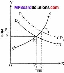 MP Board Class 12th Economics Important Questions Unit 4 बाजार के स्वरूप (प्रकार) एवं मूल्य निर्धारण img 15