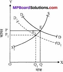 MP Board Class 12th Economics Important Questions Unit 4 बाजार के स्वरूप (प्रकार) एवं मूल्य निर्धारण img 16