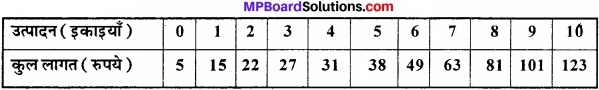 MP Board Class 12th Economics Important Questions Unit 4 बाजार के स्वरूप (प्रकार) एवं मूल्य निर्धारण img 17