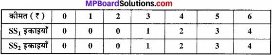 MP Board Class 12th Economics Important Questions Unit 4 बाजार के स्वरूप (प्रकार) एवं मूल्य निर्धारण img 19