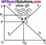 MP Board Class 12th Economics Important Questions Unit 4 बाजार के स्वरूप (प्रकार) एवं मूल्य निर्धारण img 2
