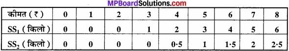 MP Board Class 12th Economics Important Questions Unit 4 बाजार के स्वरूप (प्रकार) एवं मूल्य निर्धारण img 21