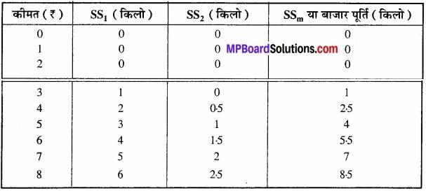 MP Board Class 12th Economics Important Questions Unit 4 बाजार के स्वरूप (प्रकार) एवं मूल्य निर्धारण img 22