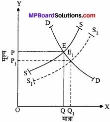 MP Board Class 12th Economics Important Questions Unit 4 बाजार के स्वरूप (प्रकार) एवं मूल्य निर्धारण img 4