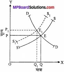 MP Board Class 12th Economics Important Questions Unit 4 बाजार के स्वरूप (प्रकार) एवं मूल्य निर्धारण img 5