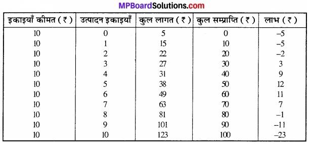 MP Board Class 12th Economics Important Questions Unit 4 बाजार के स्वरूप (प्रकार) एवं मूल्य निर्धारण img t