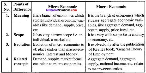 MP Board Class 12th Economics Important Questions Unit 6 National Income and Related Aggregates img-2