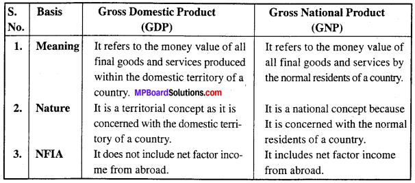 MP Board Class 12th Economics Important Questions Unit 6 National Income and Related Aggregates img-5