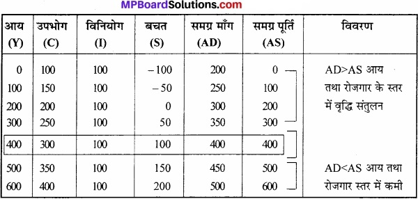 MP Board Class 12th Economics Important Questions Unit 7 आय एवं रोजगार का निर्धारण img 4