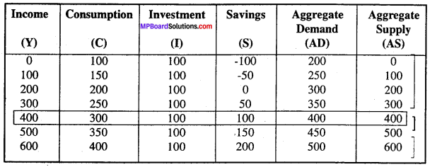 MP Board Class 12th Economics Important Questions Unit 7 Determination of Income and Employment img-4