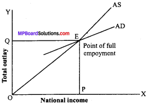 MP Board Class 12th Economics Important Questions Unit 7 Determination of Income and Employment img-6