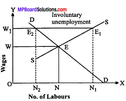 MP Board Class 12th Economics Important Questions Unit 7 Determination of Income and Employment img-7