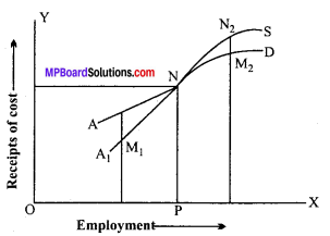 MP Board Class 12th Economics Important Questions Unit 7 Determination of Income and Employment img-8