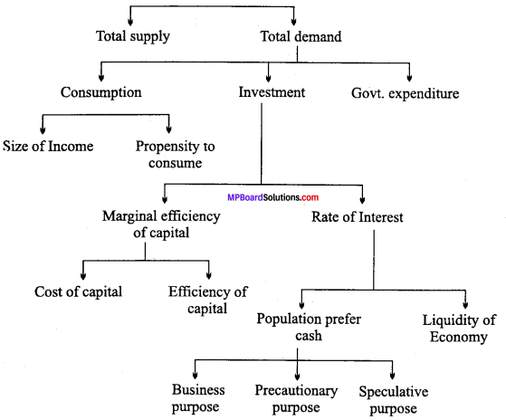 MP Board Class 12th Economics Important Questions Unit 7 Determination of Income and Employment img-9