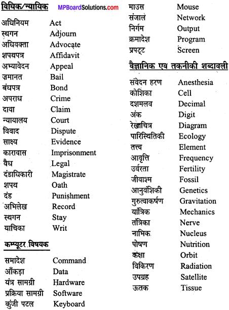 MP Board Class 12th General Hindi व्याकरण पारिभाषिक एवं तकनीकी शब्द img-2