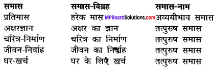 MP Board Class 12th Hindi Makrand Solutions Chapter 14 पत्र जो इतिहास बन गए img-1