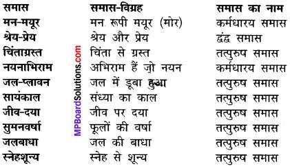 MP Board Class 12th Hindi Makrand Solutions Chapter 2 नर से नारायण img-1