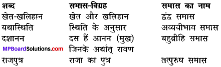 MP Board Class 12th Hindi Makrand Solutions Chapter 3 ठेस img-1