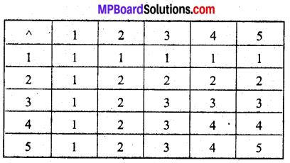 MP Board Class 12th Maths Book Solutions Chapter 1 संबंध एवं फलन Ex 1.4 img 3