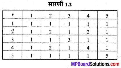 MP Board Class 12th Maths Book Solutions Chapter 1 संबंध एवं फलन Ex 1.4 img 4