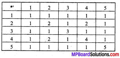 MP Board Class 12th Maths Book Solutions Chapter 1 संबंध एवं फलन Ex 1.4 img 5