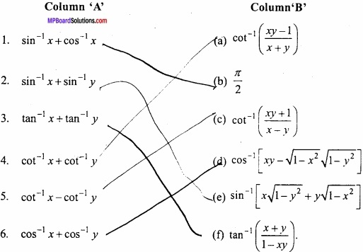 MP Board Class 12th Maths Important Questions Chapter 2 Inverse Trigonometric Functions img 1