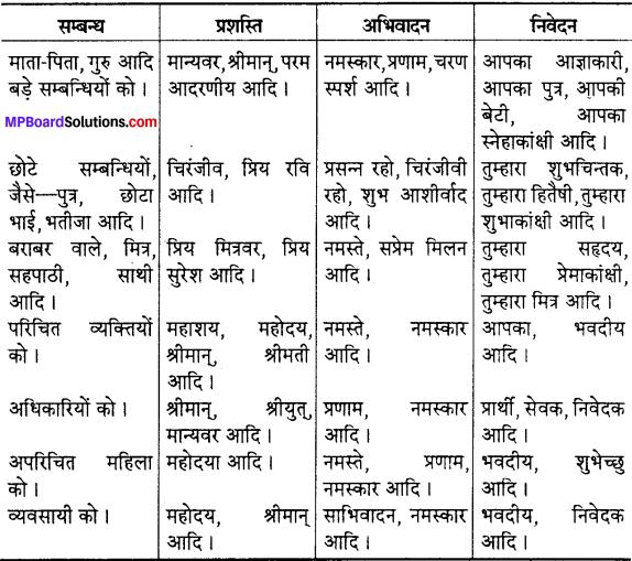 MP Board Class 12th Special Hindi पत्र-लेखन img-2