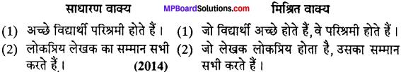 MP Board Class 12th Special Hindi वाक्य-परिवर्तन img-1