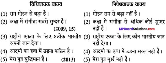 MP Board Class 12th Special Hindi वाक्य-परिवर्तन img-9