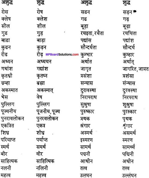 MP Board Class 12th Special Hindi वाक्य-बोध, वाक्य-भेद img-10