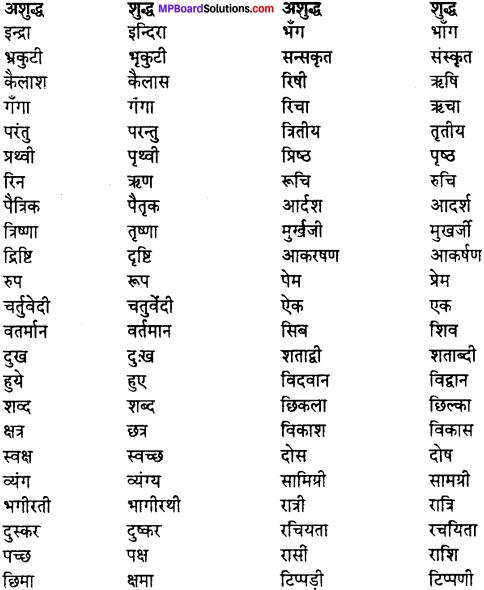 MP Board Class 12th Special Hindi वाक्य-बोध, वाक्य-भेद img-9