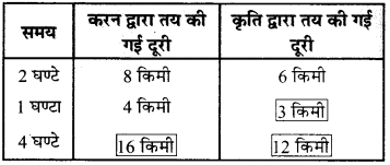 MP Board Class 6th Maths Solutions Chapter 12 अनुपात और समानुपात Ex 12.2 image 7
