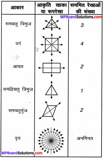 MP Board Class 6th Maths Solutions Chapter 13 सममिति Ex 13.2 image 11
