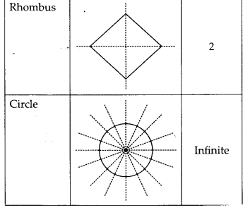 MP Board Class 6th Maths Solutions Chapter 13 Symmetry Ex 13.2 15