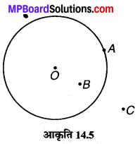 MP Board Class 6th Maths Solutions Chapter 14 प्रायोगिक ज्यामिती Ex 14.1 image 5