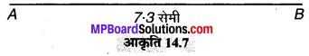 MP Board Class 6th Maths Solutions Chapter 14 प्रायोगिक ज्यामिती Ex 14.2 image 1