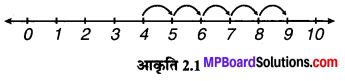 MP Board Class 6th Maths Solutions Chapter 2 पूर्ण संख्याएँ Intext Questions image 1