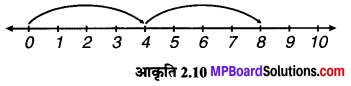 MP Board Class 6th Maths Solutions Chapter 2 पूर्ण संख्याएँ Intext Questions image 10