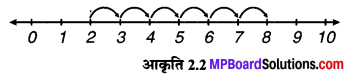 MP Board Class 6th Maths Solutions Chapter 2 पूर्ण संख्याएँ Intext Questions image 2