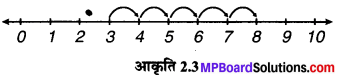 MP Board Class 6th Maths Solutions Chapter 2 पूर्ण संख्याएँ Intext Questions image 3