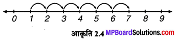 MP Board Class 6th Maths Solutions Chapter 2 पूर्ण संख्याएँ Intext Questions image 4