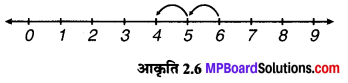 MP Board Class 6th Maths Solutions Chapter 2 पूर्ण संख्याएँ Intext Questions image 6