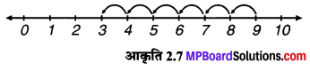 MP Board Class 6th Maths Solutions Chapter 2 पूर्ण संख्याएँ Intext Questions image 7