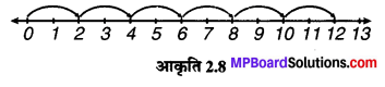 MP Board Class 6th Maths Solutions Chapter 2 पूर्ण संख्याएँ Intext Questions image 8