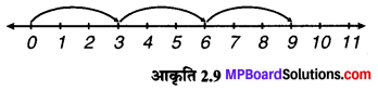MP Board Class 6th Maths Solutions Chapter 2 पूर्ण संख्याएँ Intext Questions image 9