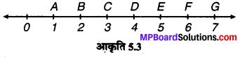 MP Board Class 6th Maths Solutions Chapter 5 प्रारंभिक आकारों को समझना Ex 5.1 image 3
