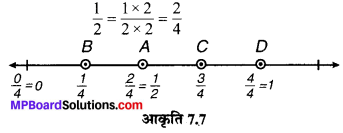 MP Board Class 6th Maths Solutions Chapter 7 भिन्न Ex 7.2 image 2