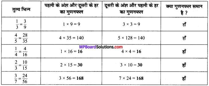 MP Board Class 6th Maths Solutions Chapter 7 भिन्न Ex 7.2 image 25
