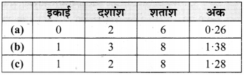 MP Board Class 6th Maths Solutions Chapter 8 दशमलव Ex 8.2 image 1